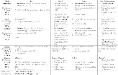 carb cycling meal plan pdf