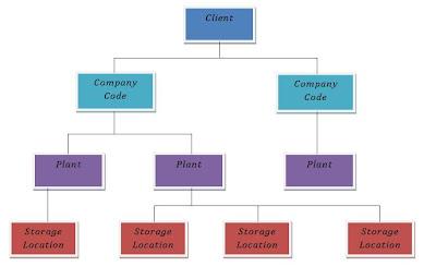 sap organizational structure