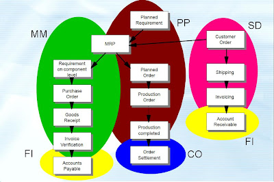 Sap Material Management Topic One Sap Integration