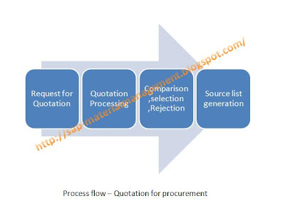 SAP Supply Chain Management (SCM): Step by Step guide