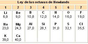 Unidad iv interpretas la tabla peridica 14 octavas de newlands resultado de imagen para ley de octavas urtaz Gallery