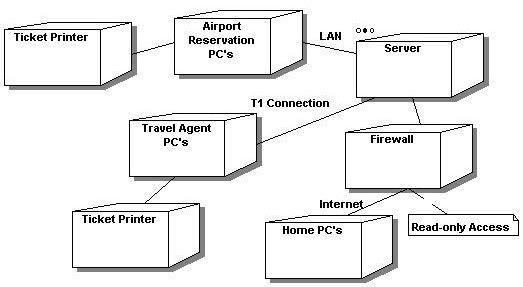 Navdeep Kanwal: UML Diagrams for Airline Resvation System