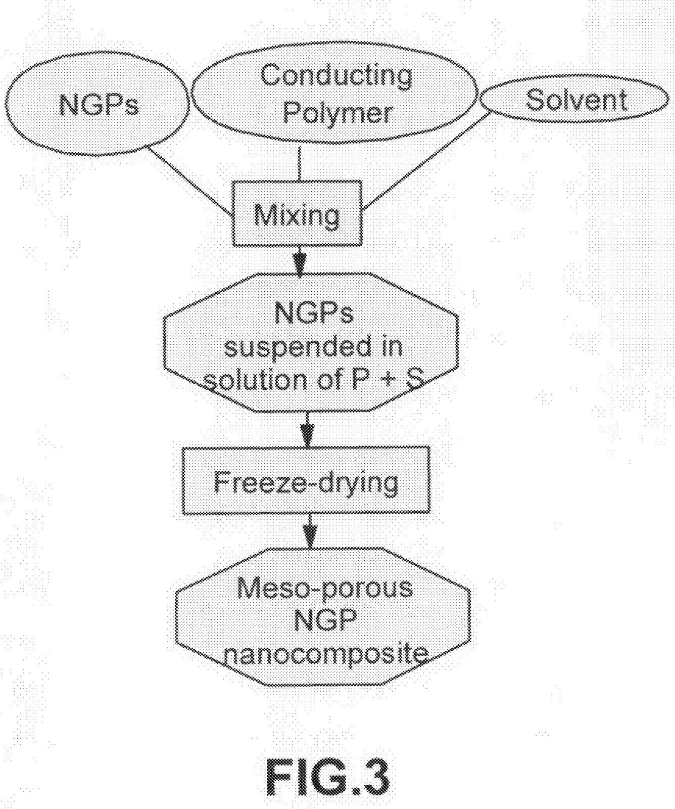 Ideas, Inventions And Innovations : Nanotek Nano-Graphene
