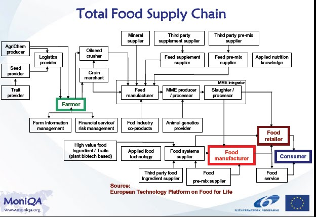 Reframing Real Food With Supply Chains Political