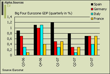 [eurozone.gdp.big+four.jpg]