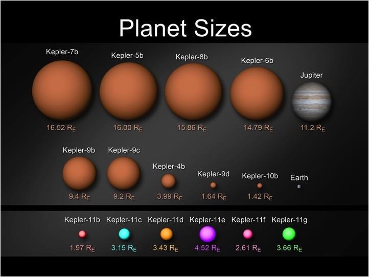 Astronomy Cmarchesin: NASA Finds Earth-size Planet ...