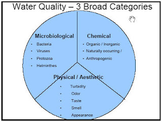 ... Design Team: Developing World Water Quality Issues and Technologies