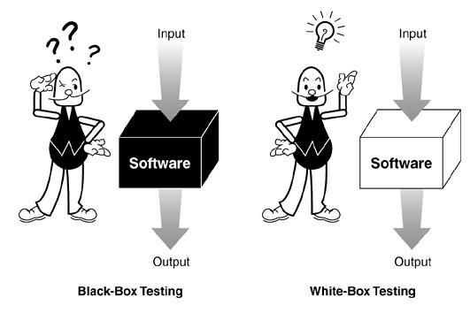 Quality Assurance Knowledge Base!: White Box Testing vs