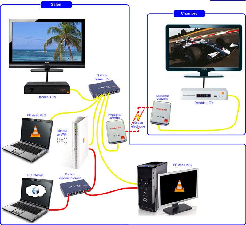 regarder la tv orange sur son ordinateur pc ou mac avec. Black Bedroom Furniture Sets. Home Design Ideas