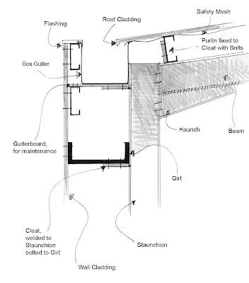 Roofing Box Gutter