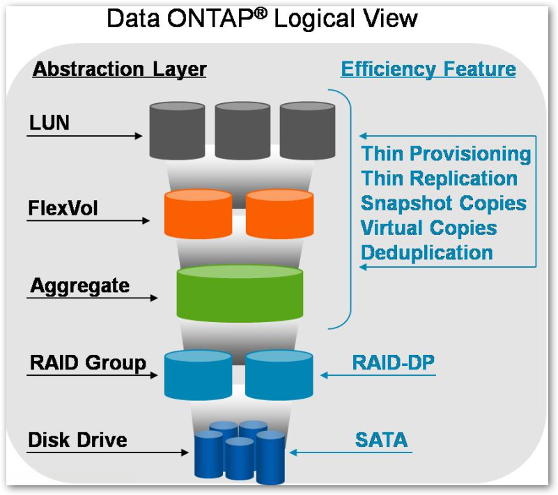 SAN NAS Analyst: DataONTAP Logical View - LUNs