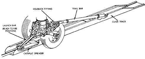 U.S. Navy Aircraft History: Catapult Development