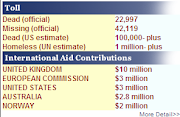 International Aid Contributions
