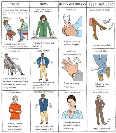 مدونة صن رايز لغة الجسد Body Languageبمقابلات العمل