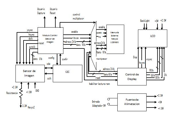 proyecto camara digital 1: Diagrama de Bloques