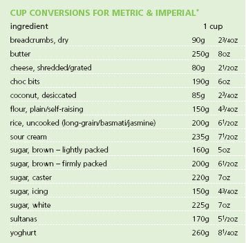 What is COMMON BAKING MEASUREMENTS? Mr What will.