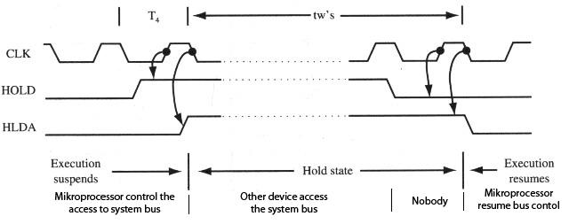 block diagram of 8086 in minimum mode