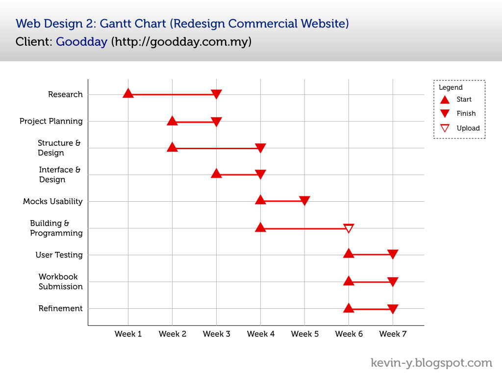 Web design gantt chart  site map also  am kevin yap rh yspot