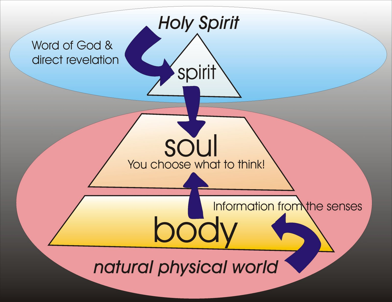 relationship of soul and spirit