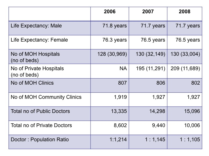 Emergency Medicine Blog: Health Facts In Malaysia From 2006