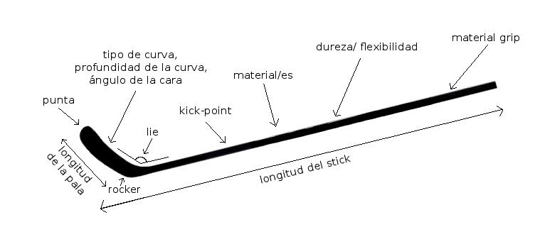 Terminología De Un Stick De Hockey Hielo