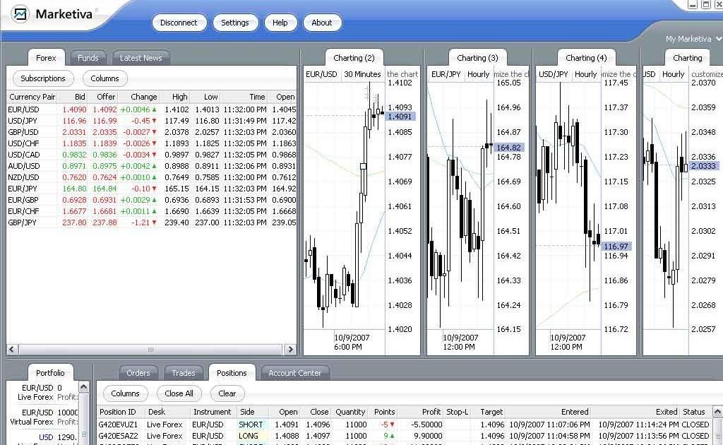 Short term trading system