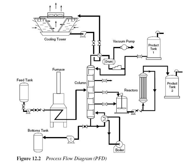 Marine and Oil&Gas Piping Construction: PROCESS AND PIPING