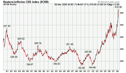 CRB chart