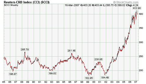 cci long term chart