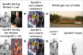 """Collage: showing how """"Gandhi during Britain's rule + Gandhi's non-violent resistance = British get out of India"""" while """"Gandhi during the Muslim Aurangzeb's rule + Gandhi's non-violent resistance = Gandhi's body - Gandhi's head""""."""