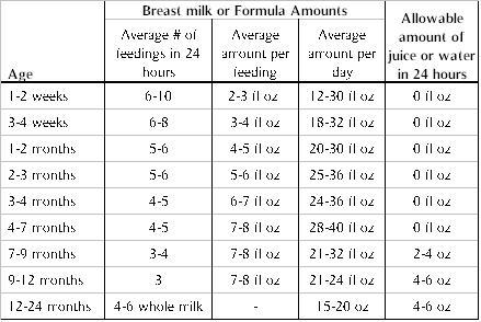 Baby Feeding Pattern 8 Weeks Baby Patterns
