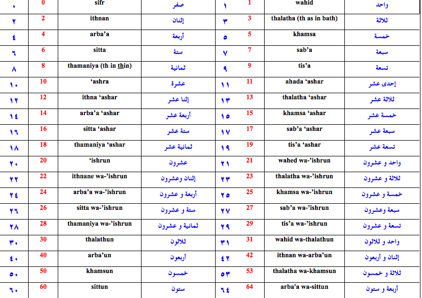 writing arabic in english using numbers as letters