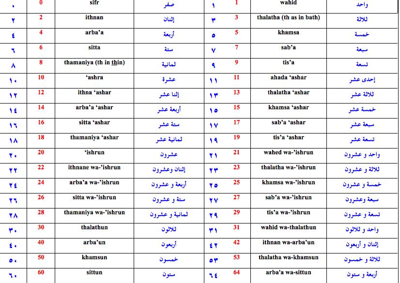 Developing Writing Skills in Arabic: Arabic numbers