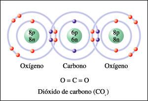 EXPERIENCIAS DE CIENCIAS EN EL IES : El dióxido de carbono