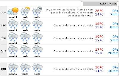 O Clima de São Paulo: Temperatura cai esta semana em São ...