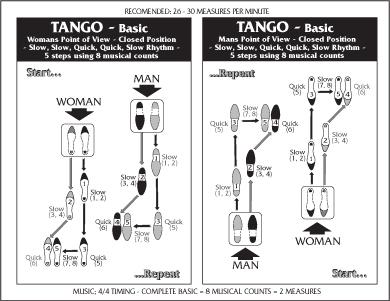 tango steps diagram physical education at ucc camarin: november 2010
