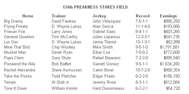we saw that 134th preakness stakes field2015