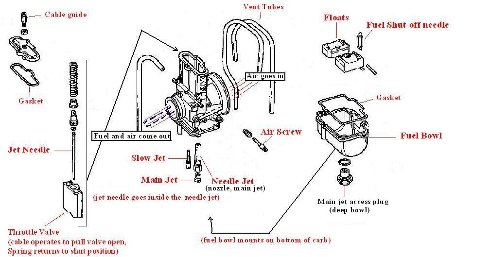 carb jetting basics  cr250 2