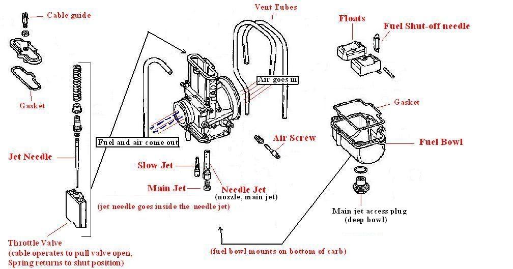 Carb Jetting Basics  CR250 2Stroke