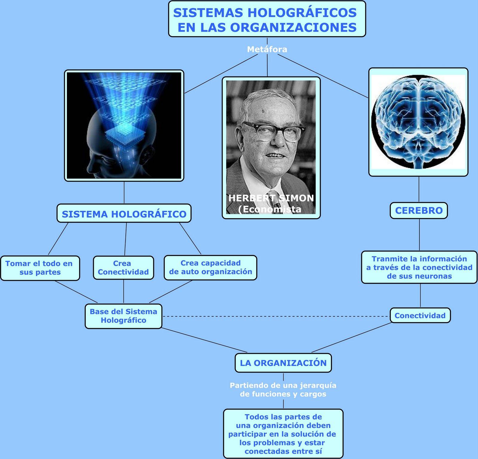 [Sistema+Holográfico+como+Organizaciones.jpg]