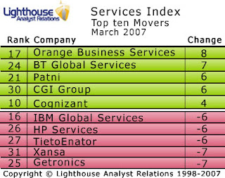 Orange and BT storm up the Services Index