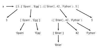Python特色簡述-變數與記憶體管理   雨蒼的終端機 - 點部落