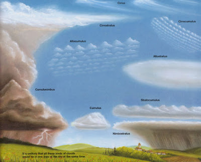 My Weather Blog: Common types of clouds in the troposphere