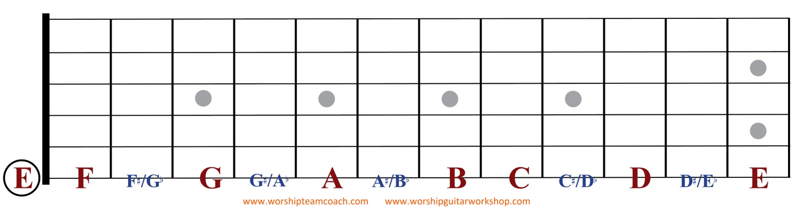 Paper Blank Guitar Neck Free Printable Chart Bass Chords Major