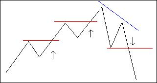 Simple Breakout Trading Strategy