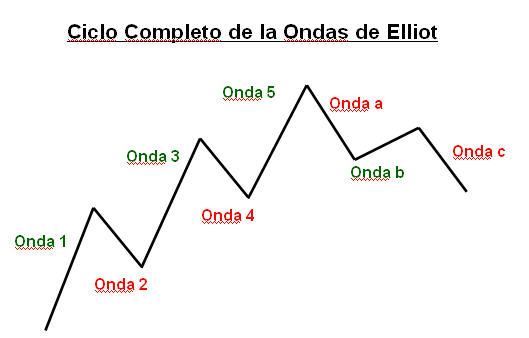 Ondas de elliot opciones binarias
