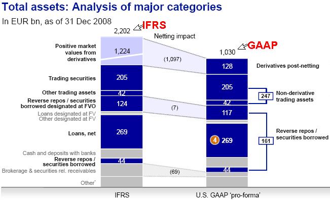 gaap vs ifrs - photo #6
