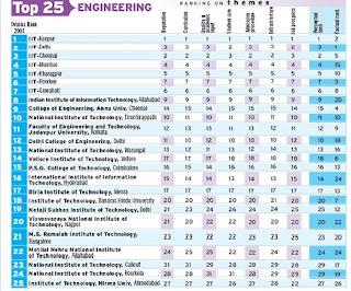 colleges india engineering engeneering twenty five