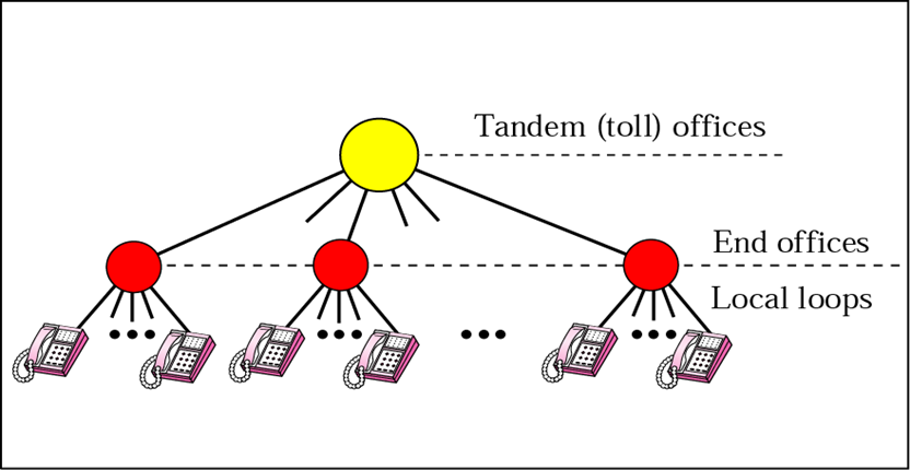 the local telephone network is referred to as local access transport areas  (lata)  latas are made up of multiple local loops connected to a tandem  office