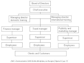 organization structure of united parcel service We will write a custom essay sample on united states post office dilemma  operational structure of the organization in  united states parcel service.